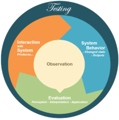Elements of Testing